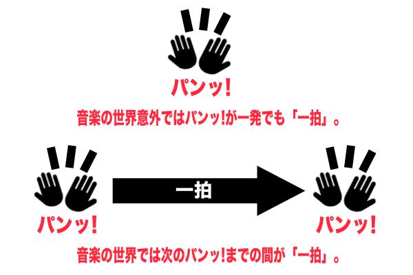 超初心者のための打ち込み講座①【ピアノロールで打ち込みしてみる1/3】