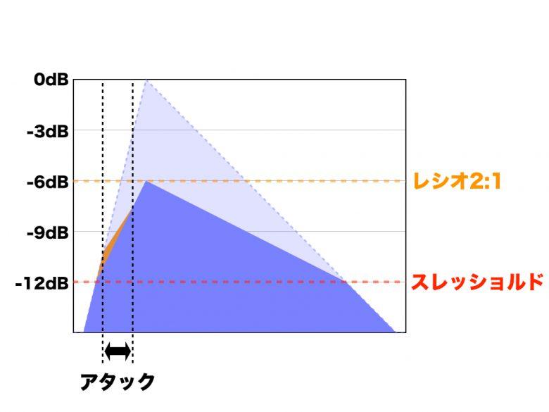 超初心者のためのミキシング講座 / コンプレッサー編②【コンプレッサーのパラメータ】