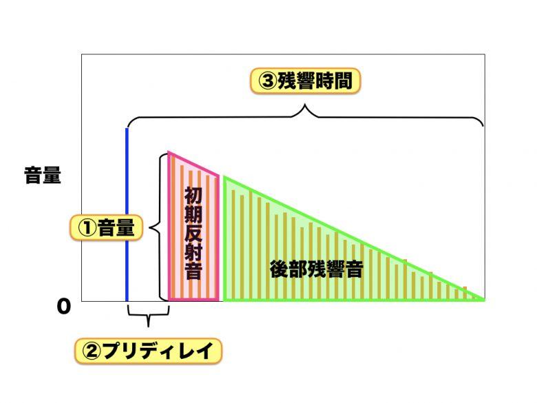超初心者のためのミキシング講座/リバーブ編②【残響のコントロール】